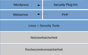 Technologiestack der Webserver Security