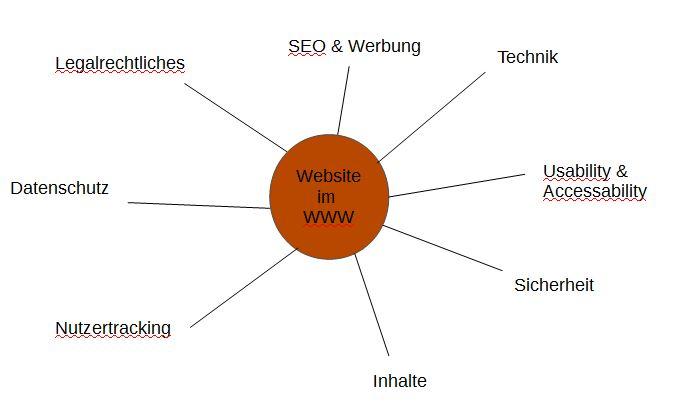 Wesentliche Aspekte des Webhostings im WWW